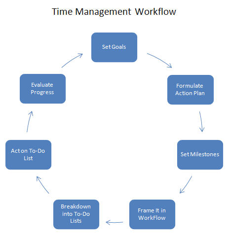3 1 researching time management skills Time management skills help kids to leave enough time to complete a reading assignment, or to recognize when they might need time to reread complex material math: prioritizing information and excluding irrelevant information is a part of managing one's time and approach to tasks.